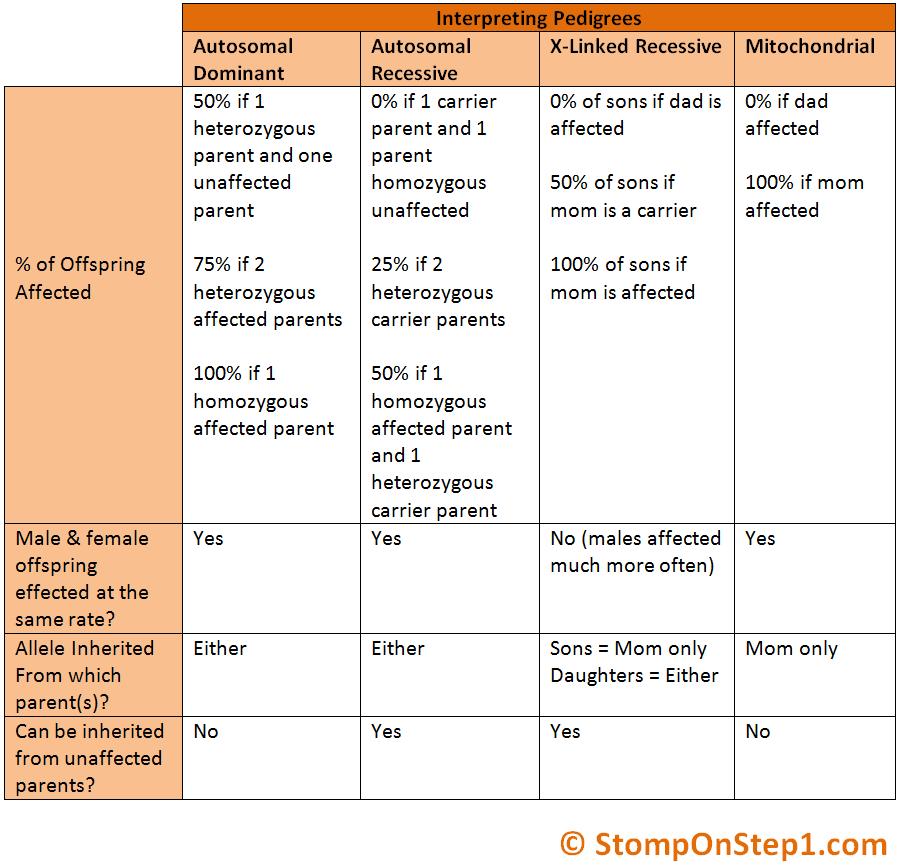 Pedigrees Patterns Of Genetic Inheritance Stomp On Step60 Classy Genetic Inheritance Patterns
