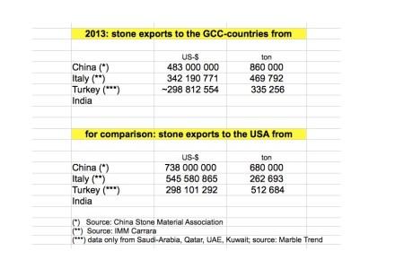 DLos grandes proveedores de piedra natural a los países del GCC en el año 2013. En comparación, las importaciones a los Estados Unidos.