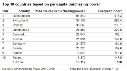 Top 10 countries based on per capita purchasing power.