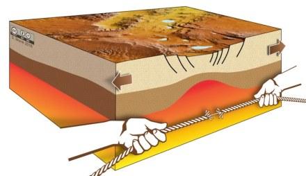 Die Geschwindigkeit von Erdplatten steigt rapiden wenn Kontinente sich teilen. Der Grund ist, dass die Plattengeschwindigkeit von der Stärke der Riftzone abhängt. Diese nimmt während der Dehnung abrupt ab - wie bei einem zerreißenden Seil (Abb: S. Brune, G. Schwalbe, S. Riedl, GFZ).