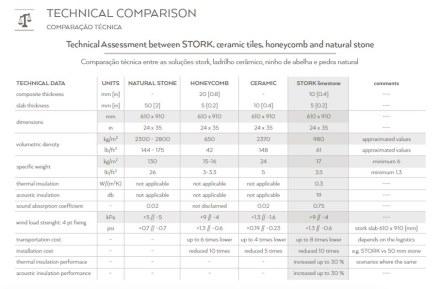 Stork's technical data