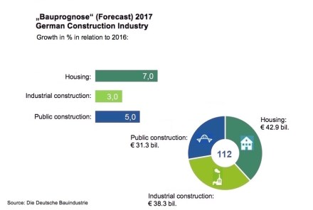 Forecast for the German construction industry in 2017.