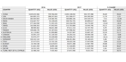 Export figures by the natural stone branch in 2017. Source: IMIB