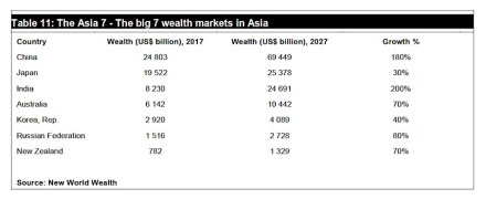 Source: New World Wealth.