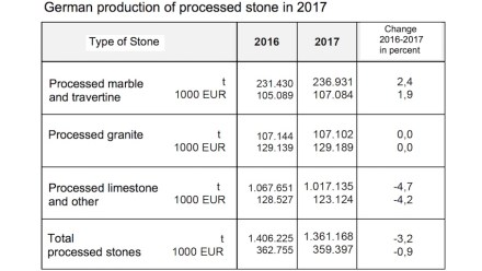 Natural stone consumption in Germany. Source DNV