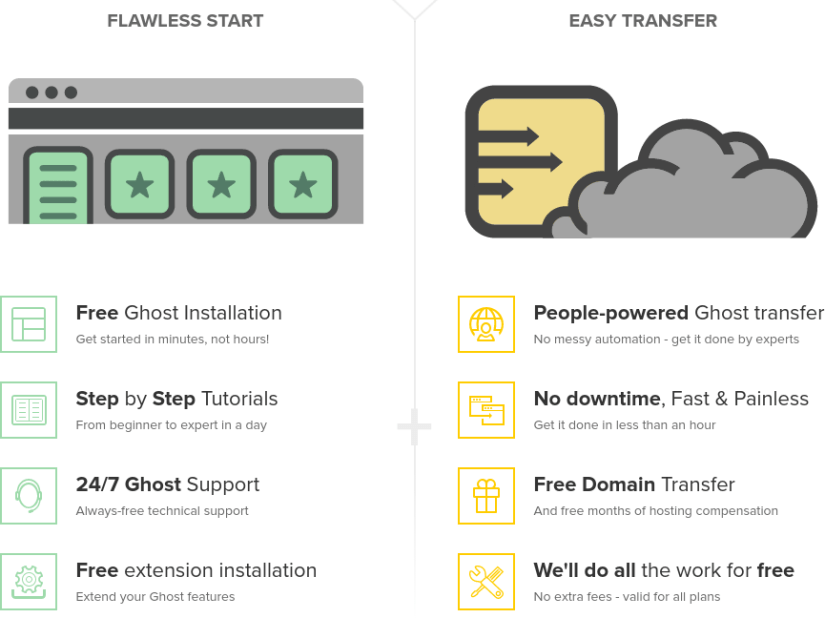 Open Source Hosting - FastComet Ghost Hosting Review – GET A FREE ACCOUNT OR SEO BUNDLE WITH 80% OFF : The Stunning Ghost Cloud Hosting With 24/7/365 Support, Free CDN & SSD [Ghost Hosting. Activate. Innovate]