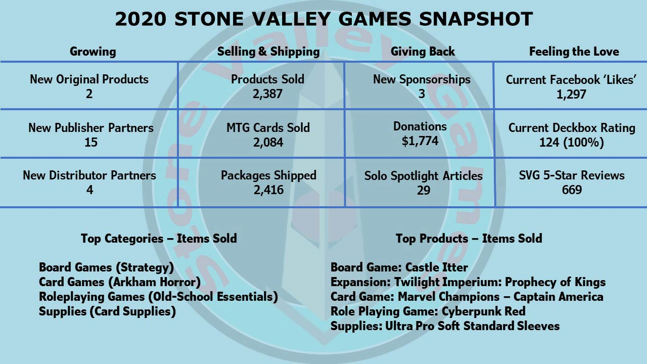 Stone Valley Games 2020 Snapshot