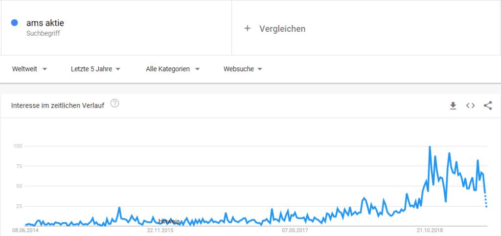 Google Trend der AMS Aktie fallend
