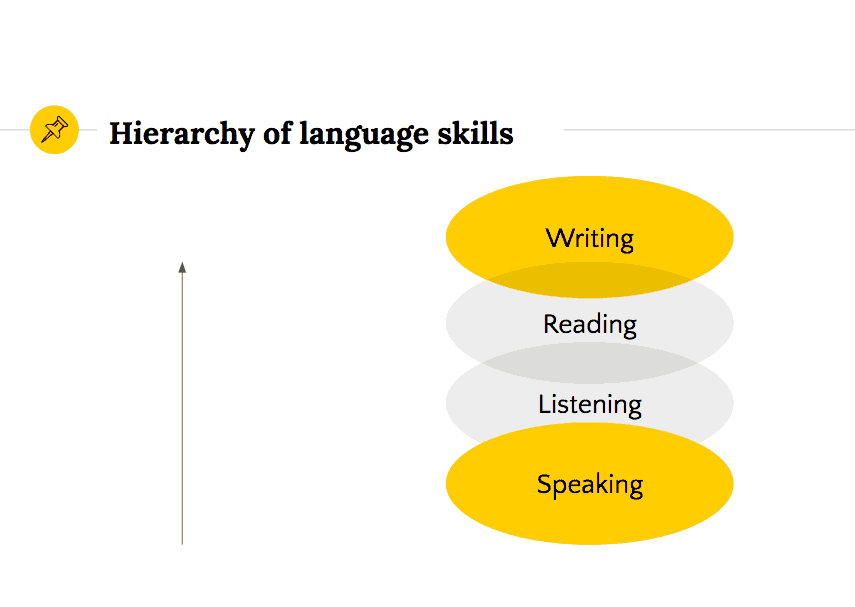 Hierarchy of language skills