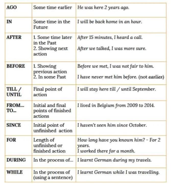 prepositions-of-time-intermediate