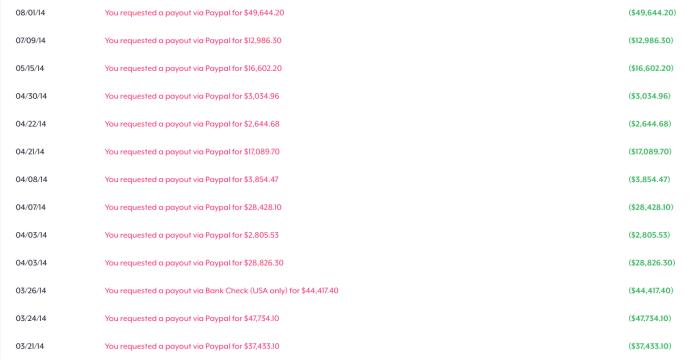Actual Teespring Payouts
