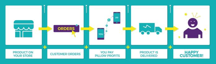 how the seller interacts with Pillow profits 01