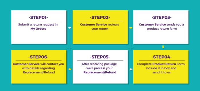 How to Return policy 01