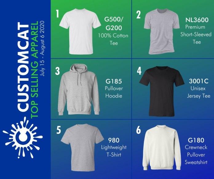 CustomCat Review Product List