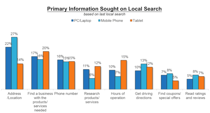 Location is the most sought-after piece of information by web visitors.