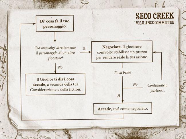 Seco Creek Vigilance Commitee Dreamlord Press Storie di Ruolo Gioco di Ruolo Mappa