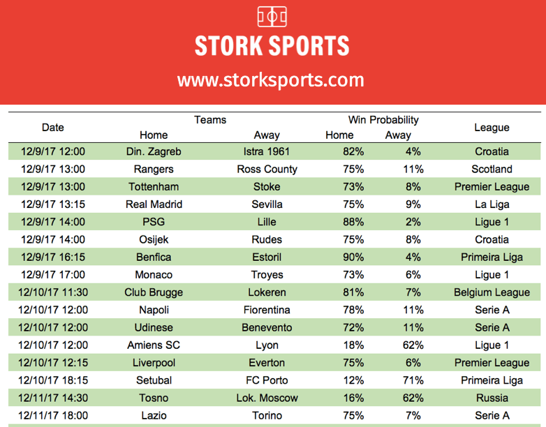 Stork Sports Tips and Predictions – Dec 8th to 11th | Stork