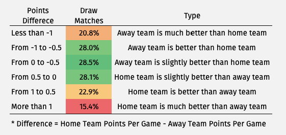 Best Betting Strategies – How to Predict a Draw Match