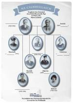 Storlann-Iolaire-Campbell-Family-Tree-with-blanks