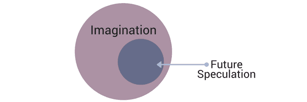 Future speculation is a subset of imagination