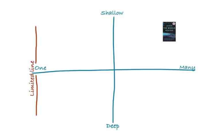 Leave the World Behind, charted on the dimensions of omniscience