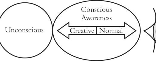 awareness-direction