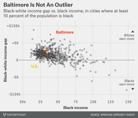 Baltimore in not an outlier, by Five Thirty Eight.