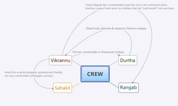 An early map of connections between only the crewmembers of the Riti