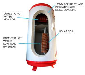 akvair solar accumulator tank cut out