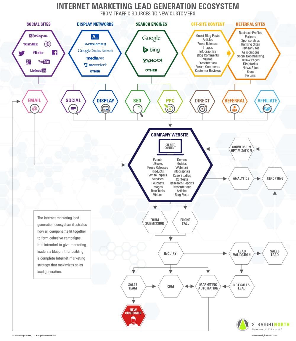 Internet Marketing Lead Generation Ecosystem 1