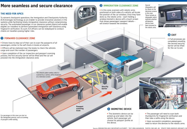 Automated in-car clearance system on trial at checkpoints ...