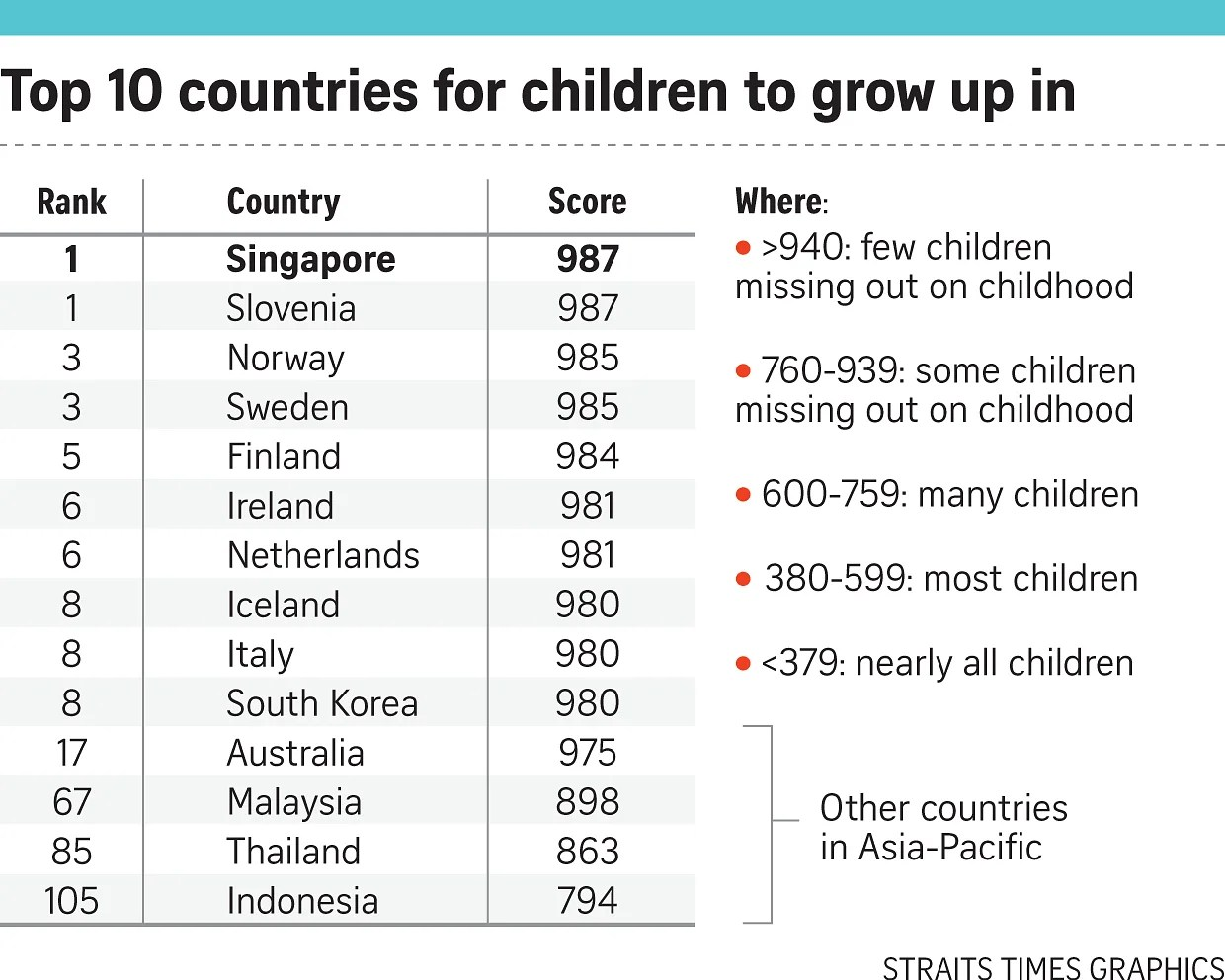 S Pore Best Country For Kids To Grow Up In Singapore News