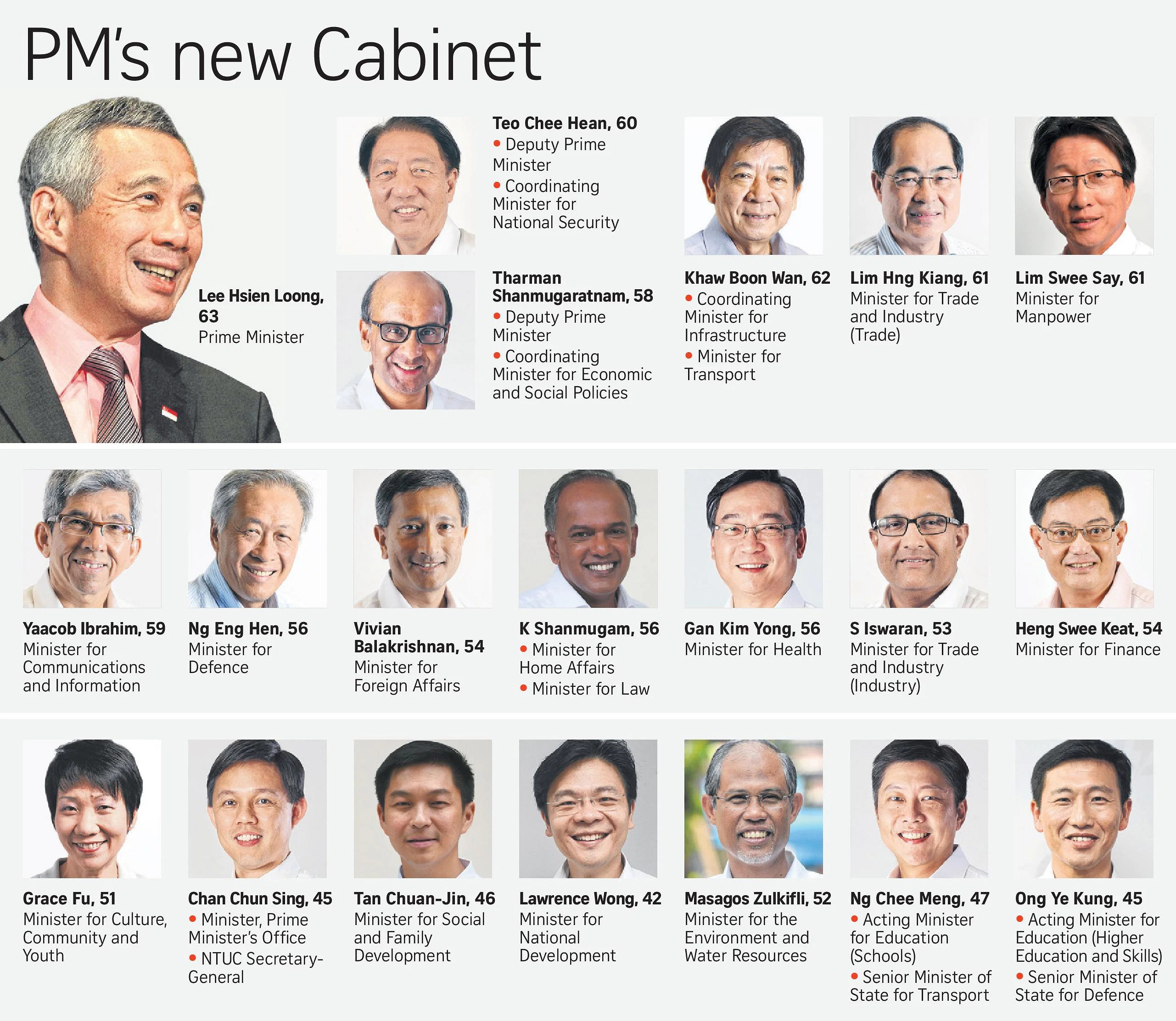 Singapore First Cabinet Ministers | Centerfordemocracy.org