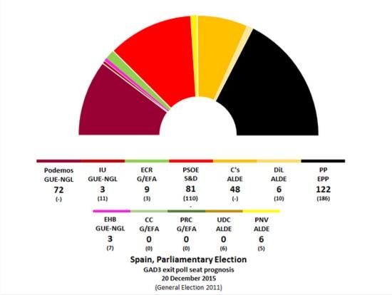 Wahlen in Spanien - Umfragen
