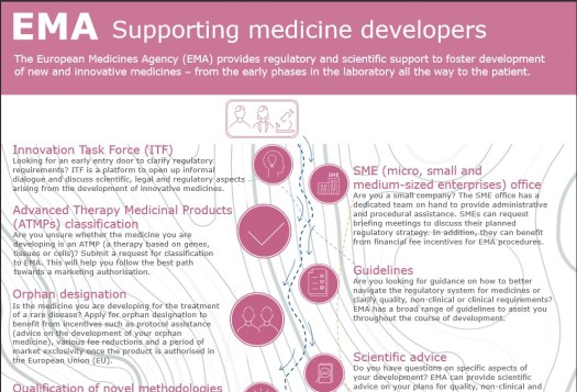 EMA Supporting medicine developers