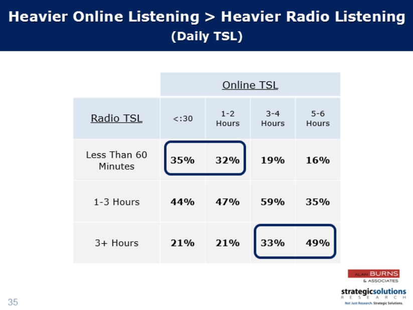heavier online radio listening