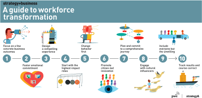 job Skills that you must learn in 2021
