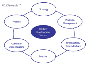 Exploratory PD: An Adaptive Approach to Product Development ...