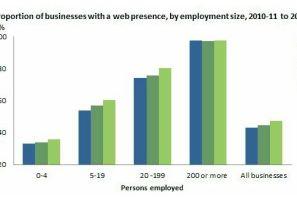 web presence by size