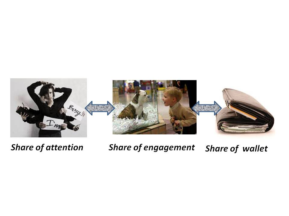 share of engagement