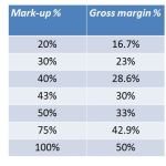 markup Vs margin table