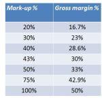 markup Vs margin table