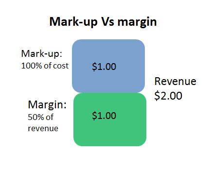 What is the difference between Mark-up and Margin?