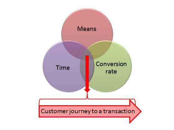 The 3 dimensions of Lead generation