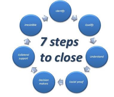 7 steps before the close to double conversion rates.