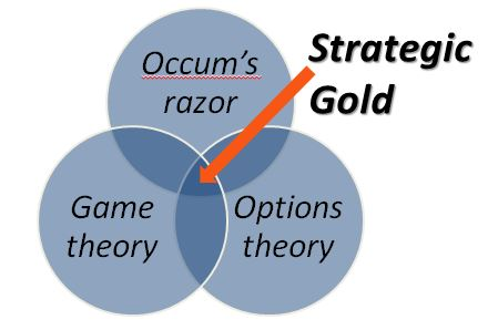 How to wield Occam's Razor to build robust strategy.