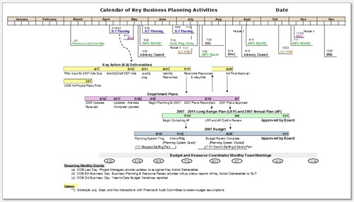 StrategyDriven Advisory Services - Annual Business Planning Calendar