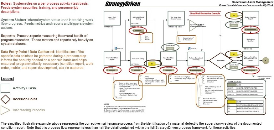 StrategyDriven Process Performance Analytics