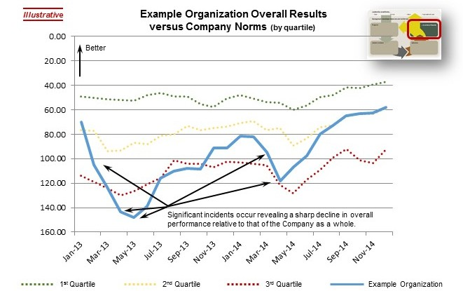 StrategyDriven Organizational Performance Model - Results