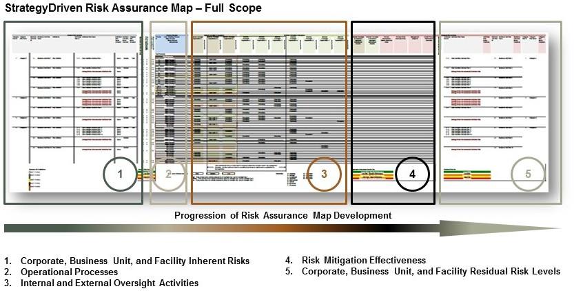 StrategyDriven Risk Assurance Map Development Details